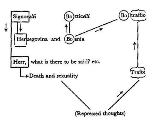 Freud diagram